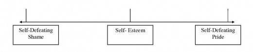 Self-esteem is in between self-defeating shame and self-defeating pride.