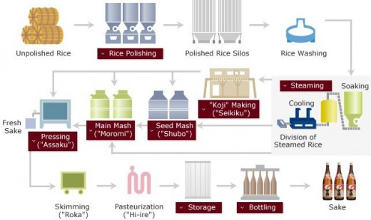 Process of making sake