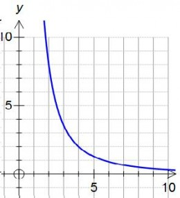 Inverse Proportionality: kindertraeumeonline.de/blog/inverse-proportionality
