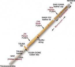 Shinai - Kendo bambo sword.