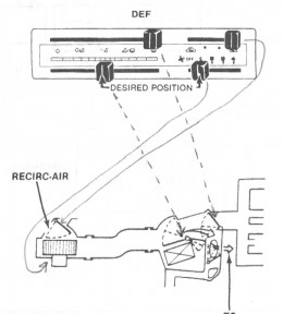 Example of what lever control which internal gate that closes or opens air flow