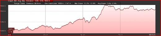 Day 5 Route Profile