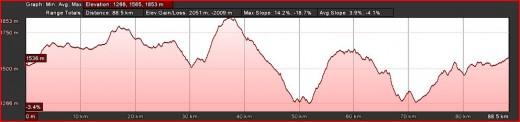 Day 6 Route Profile