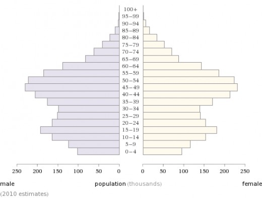 Singapore Demographics - Age Distribution Chart