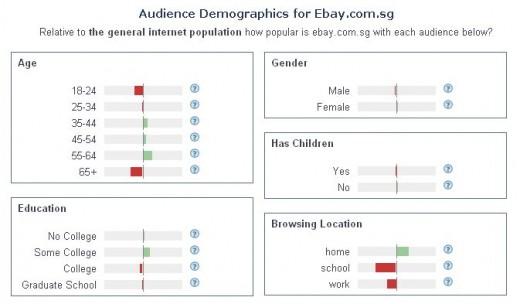 """An Insightful Look courtesy of Alexa.Com on Who Visits ebay's Singapore site """"eBay.Com.Sg"""""""