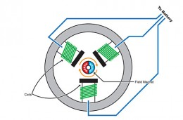 A basic schematic of a brushless motor