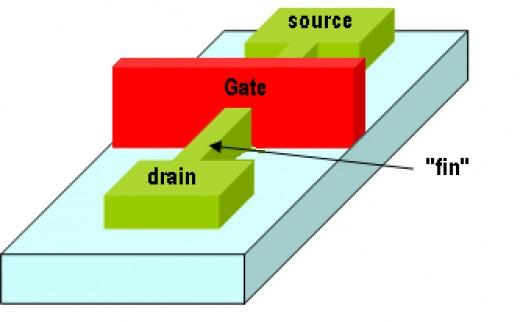 """Intel """"Fin"""" Field Effect Transistor (3D)"""