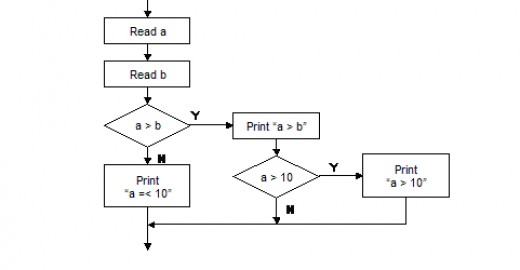for statement testing we need to devise a series of tests that will execute as many statements as are specified in the test plan - Software Testing Flow Chart