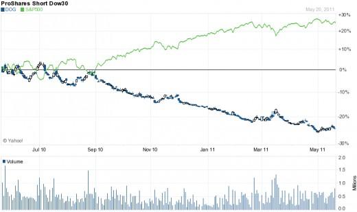 DOG 1 year chart