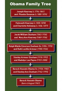 Money gall website has this family tree of Barack Obama and a full history