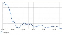 Kuwait Stock Market Performance