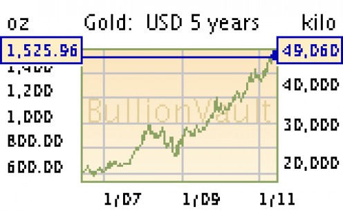 Gold increases in value