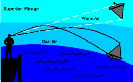 Mirages are fairly common and can be divided into three main categories , the superior shown here, the inferior and ones associated with rising columns of heated air.
