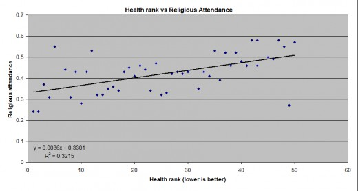 There is a negative relationship between and health and religiosity in a state.
