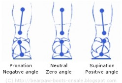 Foot Roll Inwards and Outwards