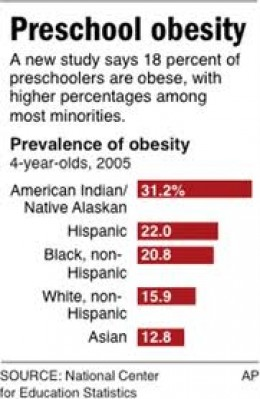 The alarming statistics of obesity in preschool.