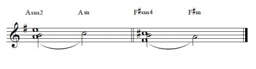 """Sus chords"" and suspensions.  Compare ""sus2"" to the first suspension above, noticing the clashing ""A"" and ""B"" in each.  ""Sus4"" relates similarly to the second suspension above, sharing a dissonant ""F#"" and ""B."""