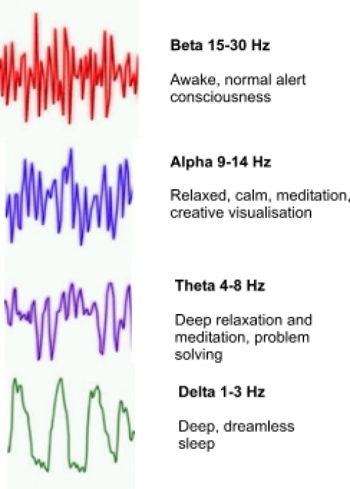 When your brain waves are being measured... this might be something similar to what you might see.