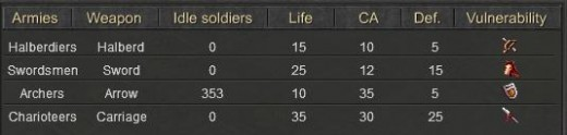 The four military unit types and their attributes.