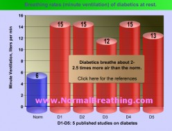 The Key Cause of Diabetes: Low Oxygen in Cells due to Heavy Breathing 24/7