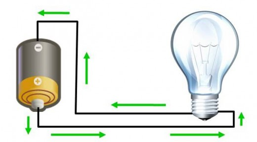 A simple circuit where current travels properly from the positive terminal of battery though a light bulb and back to the negative terminal