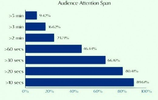 Marketing - Online readers attention span