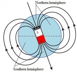 checking Earth's rotation and magnetic field direction with the left/right-hand grip rules may indicate the prevalent charge (negative or positive) that could generate Earth's internal magnet.