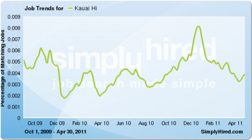 Job numebrs began rising again in April 2011, after a spike and descent in the December 2010 Holiday Season.