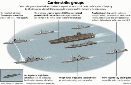 This is a modern naval battle group, consisting of an aircraft carrier, support ships and submarine. There is only one aircraft carrier in this battle group.