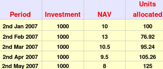 invests 1000 per month through sip starting jan 2 2007 how sip helps