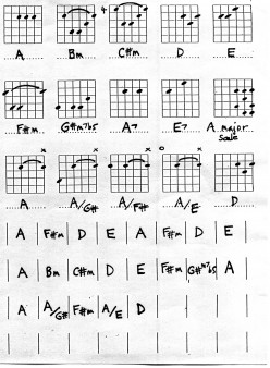 Guitar chords A and D