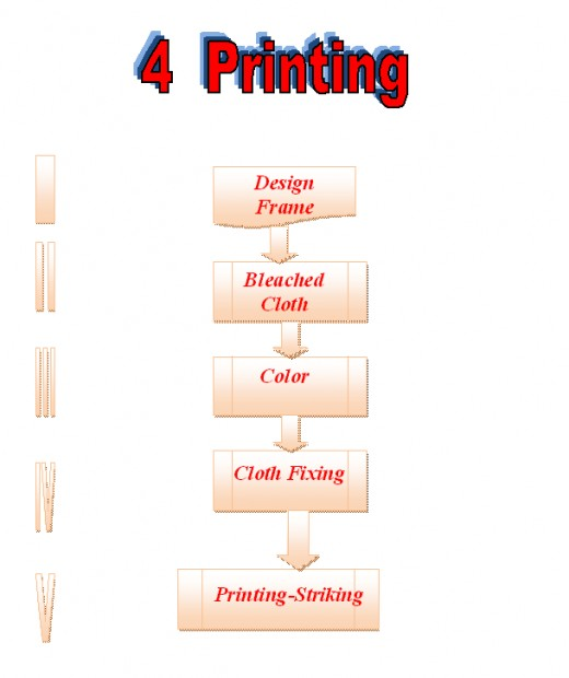 The Cloth Printing Process