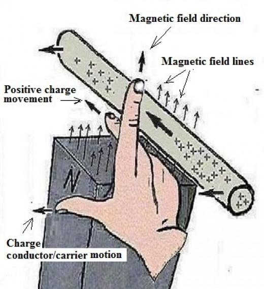 "The ""Right-hand rule"" depicted above indicates the resulting motion component of positive charges forced or conducted to move to the left within a magnetic field (applicable for electric generators)."