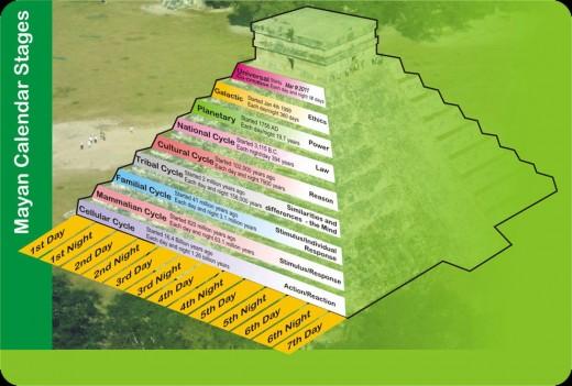 Mayan Tun Calendar