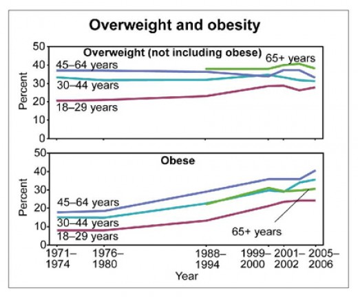 The increase of obesity and fast food sales are easily tracked here. As fast food sales increased from $6 billion in 1970 to $110 billion in 2000, the obesity rate also steadily climbed, coincidence?