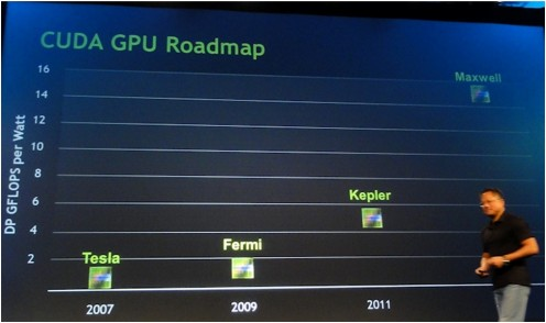 Nvidia GTX 600 Series Cuda Roadmap - Kepler and Maxwell