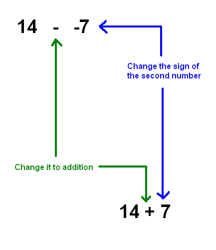 These are the two steps you need to change a subtraction problem into an addition problem.