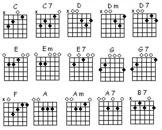 F Chord Guitar Finger Position printable guitar chord...