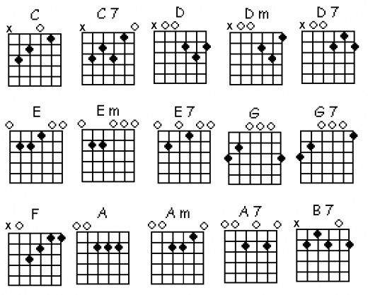 F Chord Guitar Finger Position Images u0026 Pictures - Becuo