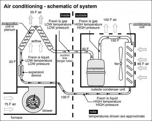 Air conditioning - schematic of system