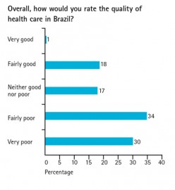 Healthcare System in Brazil - Unified Health Care System (SUS)