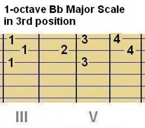 Above: Chord Shape #3 and Scale Shape #3