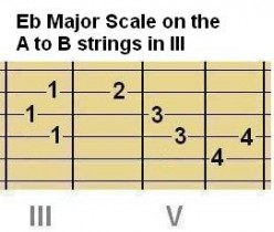 Above: Chord Shape #4 and Scale Shape #4