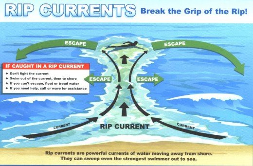 Rip Current Escape Safe Ocean Swimming Hubpages