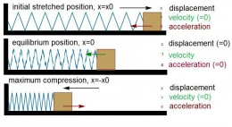 Displacement, velocity and acceleration of the mass on a spring as it moves through one oscillation.