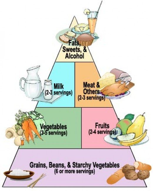 Food pyramid of Diabetes Treatment