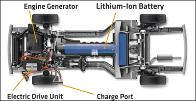 A peek at the inner-workings of the Chevy Volt