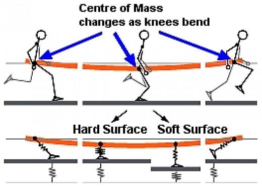 88a720ac ... тренировки на жёстком покрытии (бетон, холодный асфальт) ваше тело  приспосабливается, чтобы снизить нагрузку на суставы: вы бежите более  плавно и гибко, ...