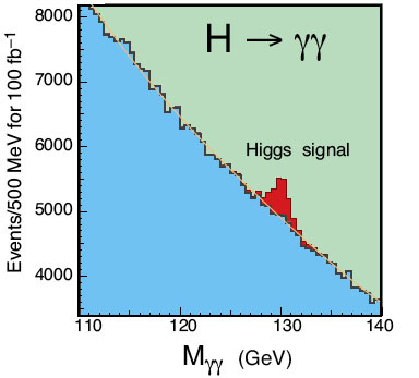 "What the Higgs signal is expected to look like. The blue part is the background signal (the photon pairs produced by other processes). The red part is the ""bump"" - the extra pairs produced by Higgs decay - that would imply the presence of a Higgs."