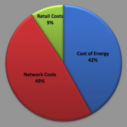 How to save money on your electricity bill in Queensland ...